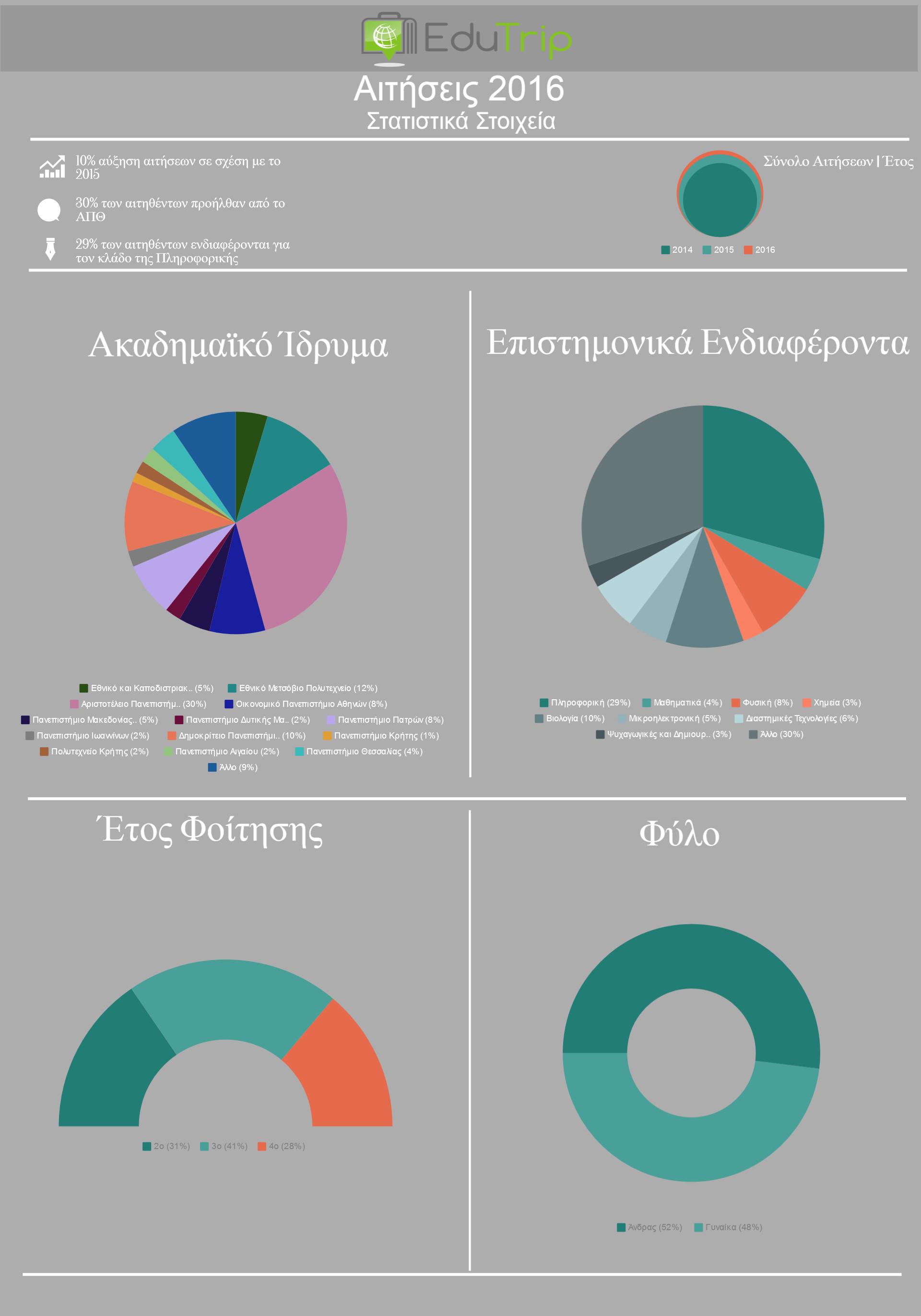 Edutrip2016-Infographic